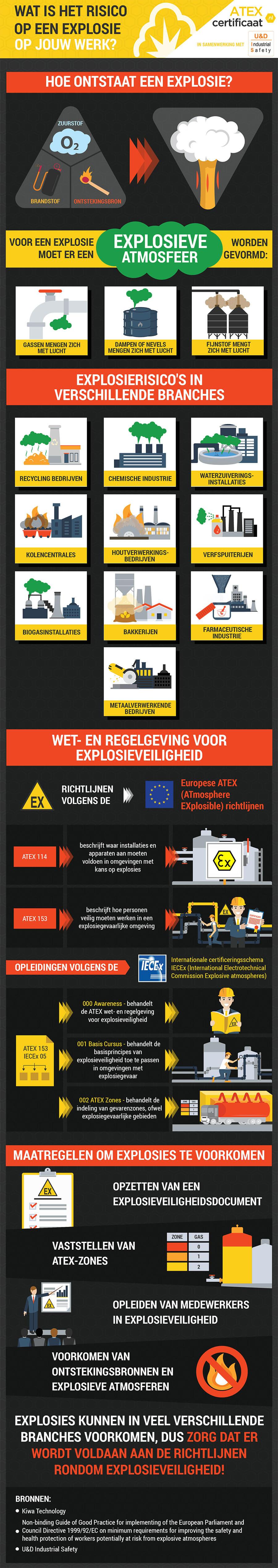 Infographic - ATEX richtlijnen en explosie risico op de werkvloer